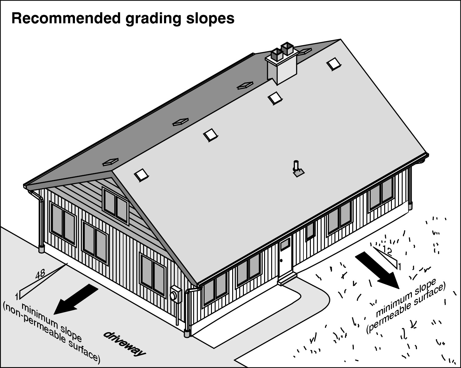 grading and drainage  u2013 home inspection birmingham